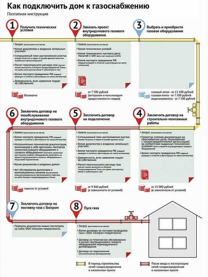 Как отказаться от газа в многоквартирном доме