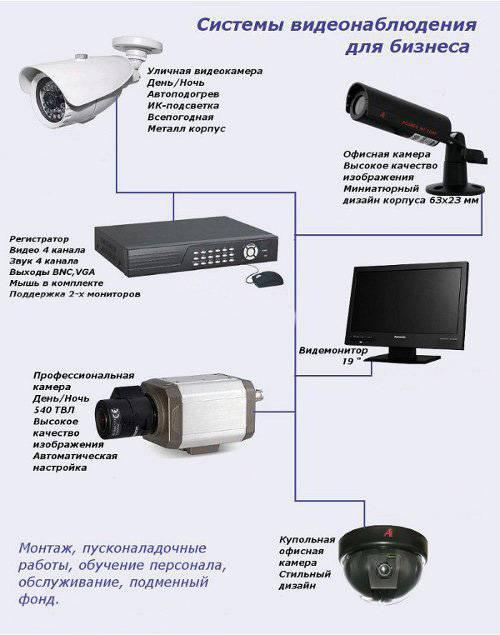 Схема подключения камеры видеонаблюдения - tokzamer.ru