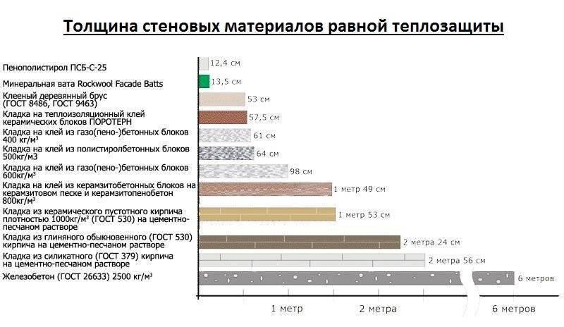 Экструдированный пенополистирол, характеристики, применение.