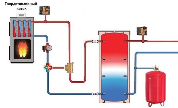 Теплоаккумулятор для котлов отопления: устройство, виды, принципы подключения