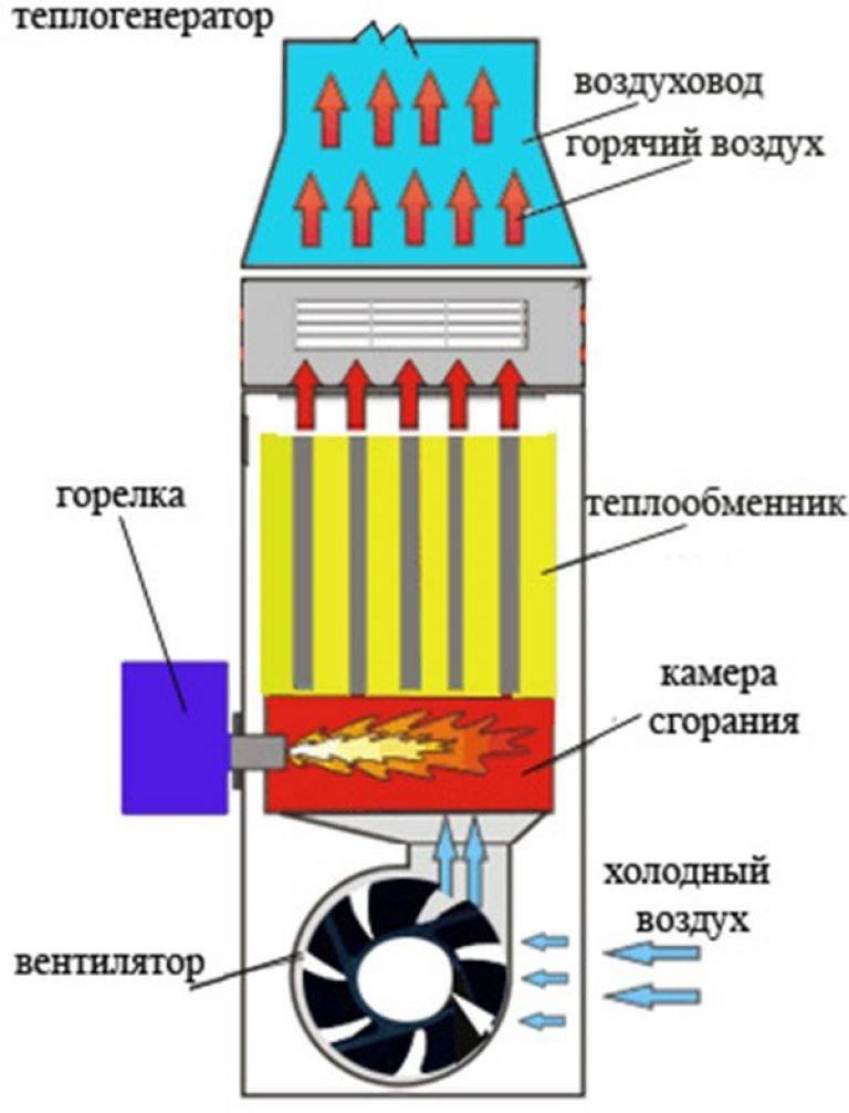 Газовые теплогенераторы для воздушного отопления — вентиляция, кондиционирование и отопление