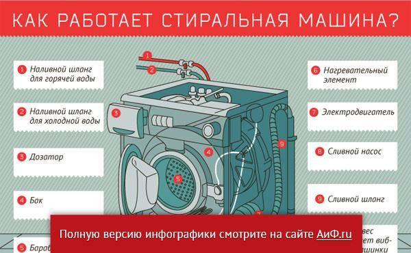 11 лучших стиральных машин премиум-класса - рейтинг 2021