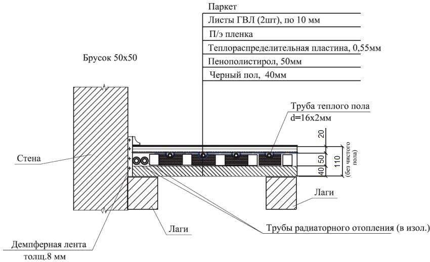 Водяной теплый пол монтажные схемы, инструкция по монтажу