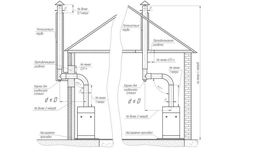 Дымоход для газового котла: устройство, нормы, монтаж, тонкости проектирования ventilyaziya.ru