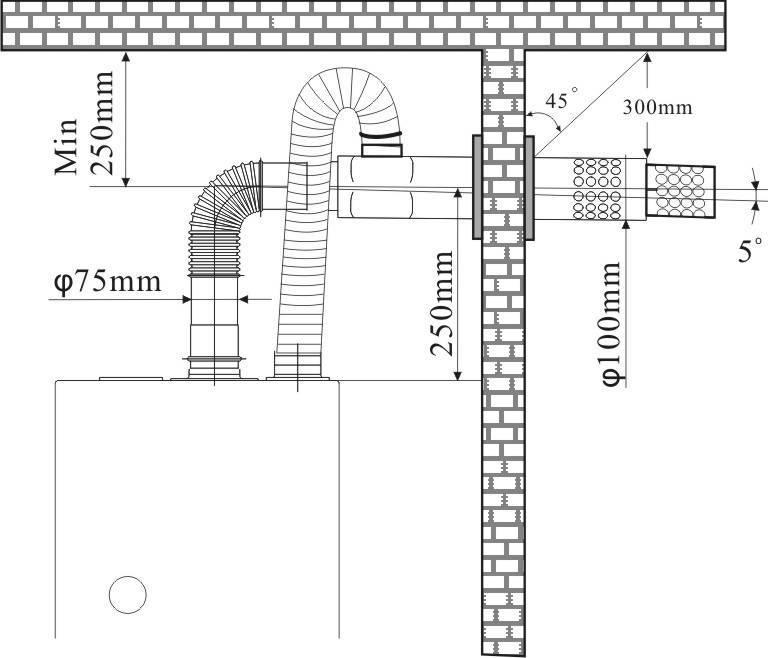 Коаксиальные дымоходы для котлов: правила установки
