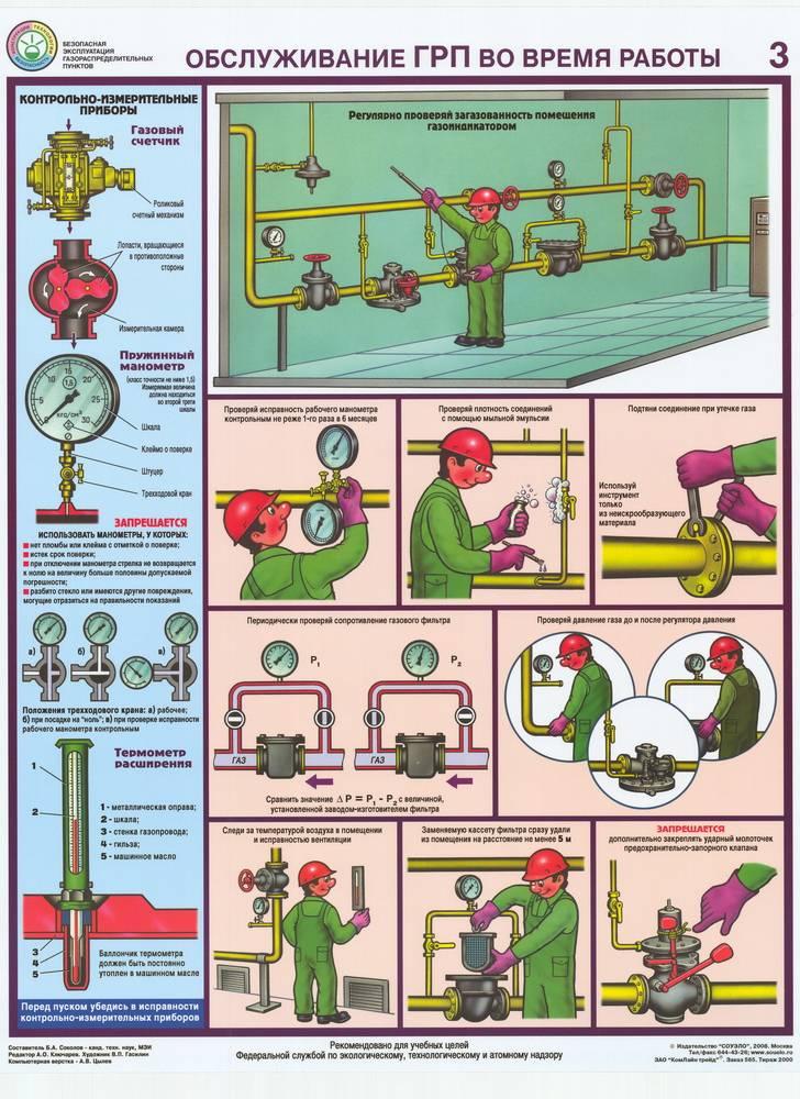 Как выключить газовый котел на консервацию: способы, подробная инструкция и требования безопасности