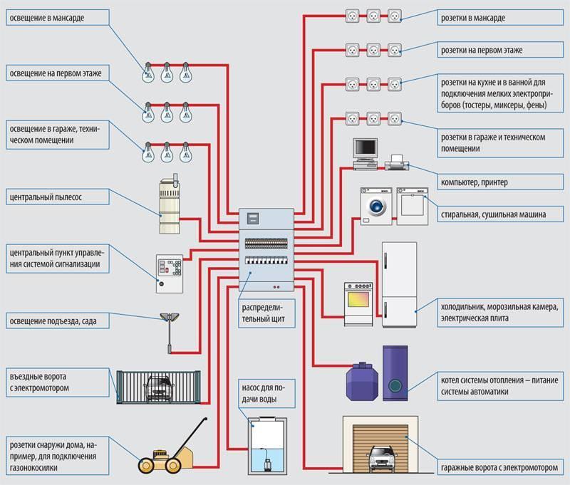 Разводка электропроводки в частном доме своими руками: примеры