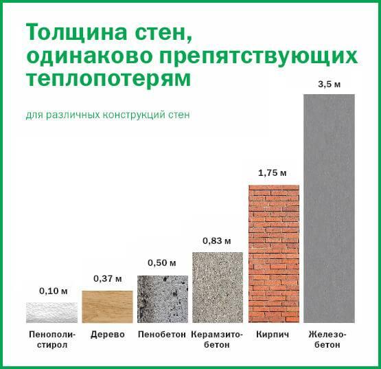 Сравнение теплопроводности строительных материалов