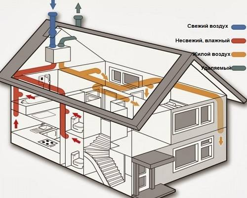 Энергоэффективная система вентиляции с применением системы рециркуляции воздуха