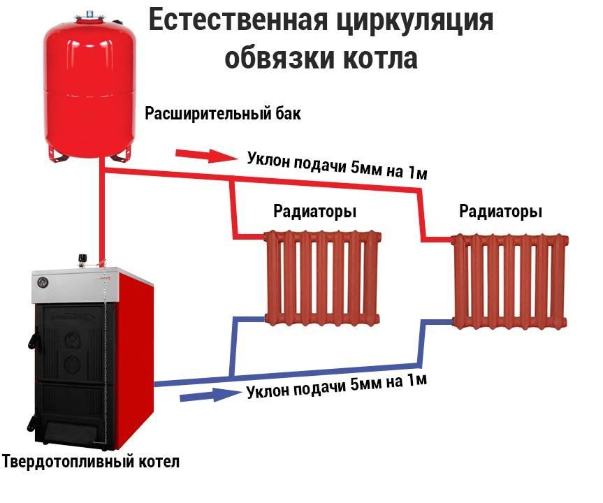 Паровое отопление в частном доме: принцип работы системы и разбор возможных схем реализации