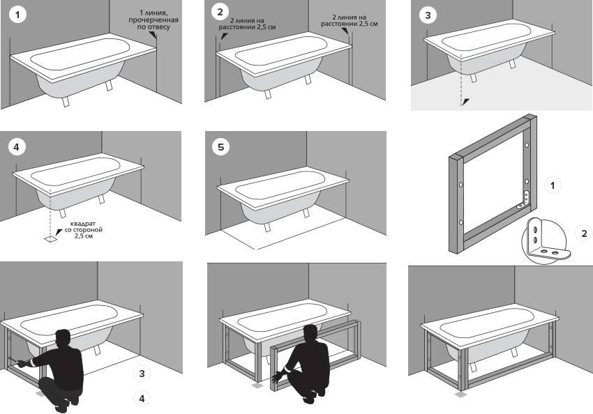 Каркас под ванну: необходимость установки, пошаговые инструкции по сборке из разных материалов