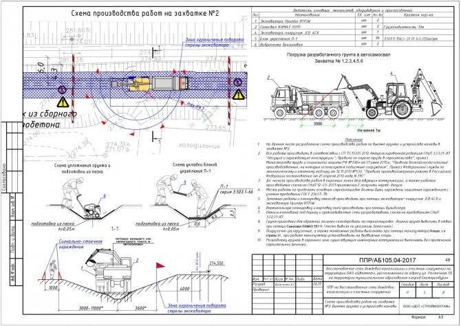 Ливневая канализация: особенности проектирования и эксплуатации