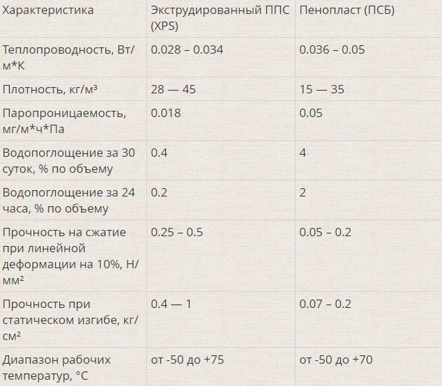 Пенополистирол или пеноплекс - что лучше, сравнение характеристик