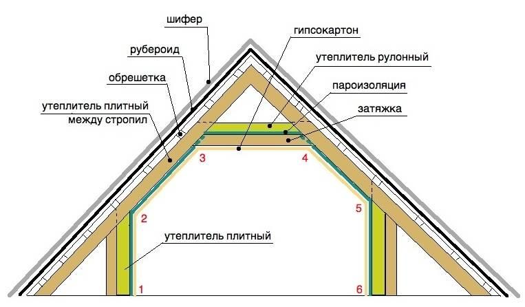 Утепление мансарды изнутри: как утеплить, чем лучше утеплить внутри жилой мансарды, утеплитель