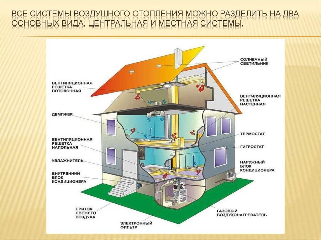 Расчет воздушного отопления совмещенного с приточной вентиляцией