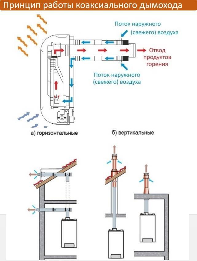 Коаксиальный дымоход: устройство, требования к установке и монтажу