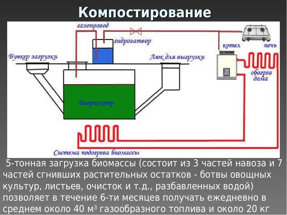 Как сделать биогазовую установку своими руками: назначение, принцип работы, изготовление