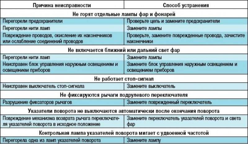 Как починить led-лампочку самостоятельно: пошаговая инструкция | ichip.ru