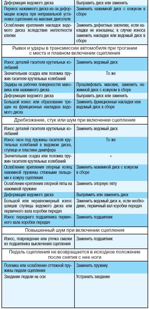 Ремонт дренажных насосов своими руками по шагам на vodatyt.ru