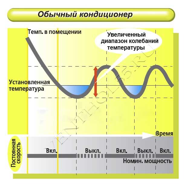 Преимущества и отличия инверторного кондиционера