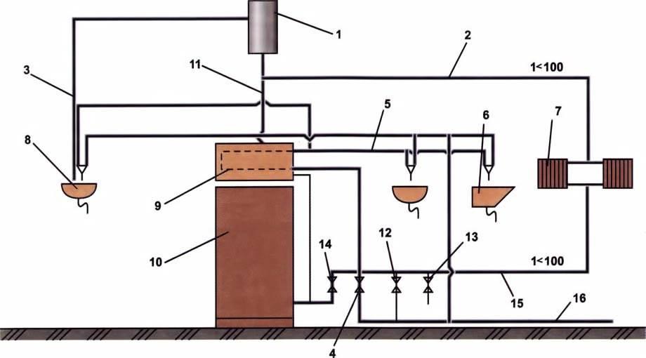 Как зажечь газовый котел