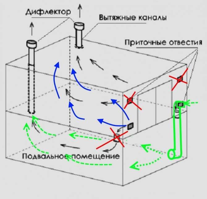 Вентиляция в гараже своими руками: схема, пошаговая инструкция