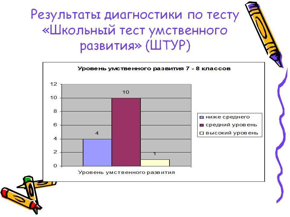 Психодиагностика интеллекта. тесты д. векслера, р. амтхауэра, дж. равенна. тесты штур и астур.
