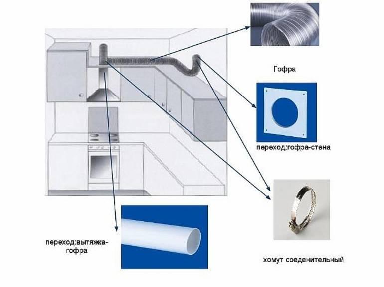 Вытяжки для кухни с отводом в вентиляцию: монтаж и установка