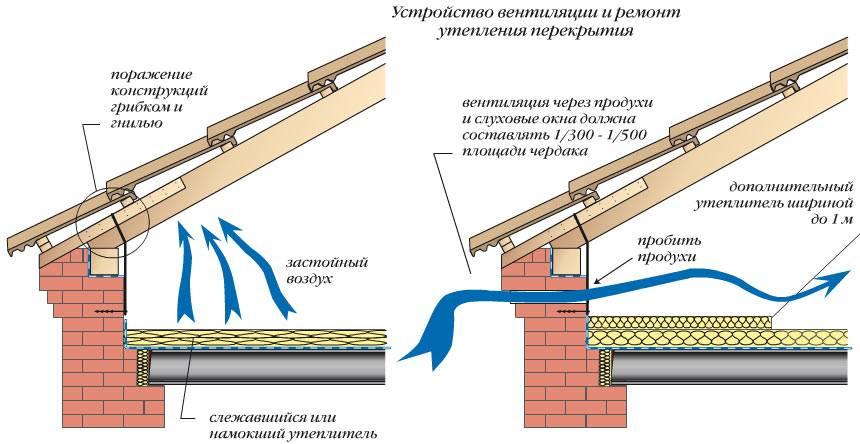 Как сделать вентиляцию на чердаке частного дома