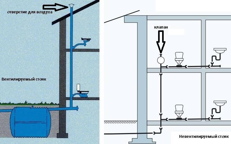 Как правильно установить вакуумный клапан на канализацию?