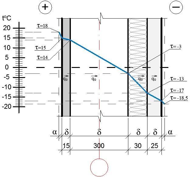 Теплотехнический расчёт здания - считаем теплопотери по площади и по объему