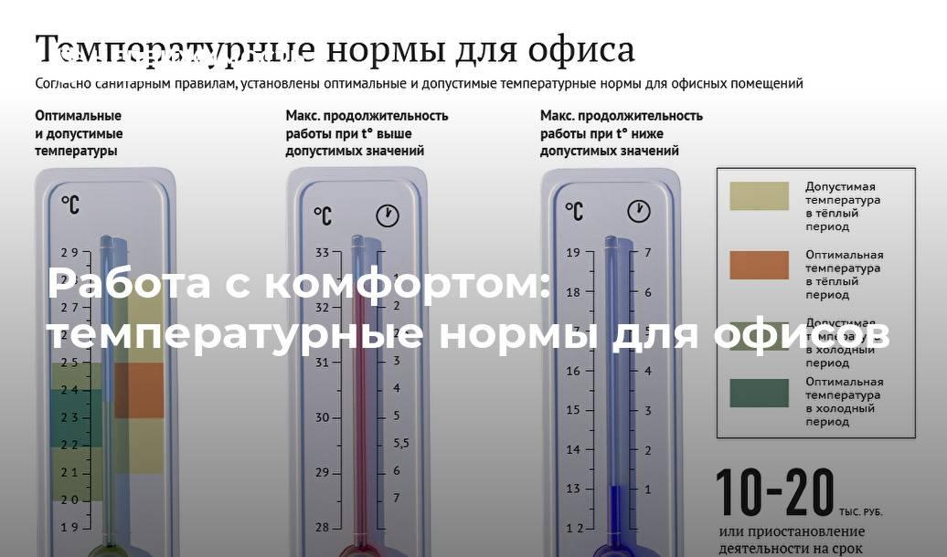 Оптимальная температура работы кондиционера