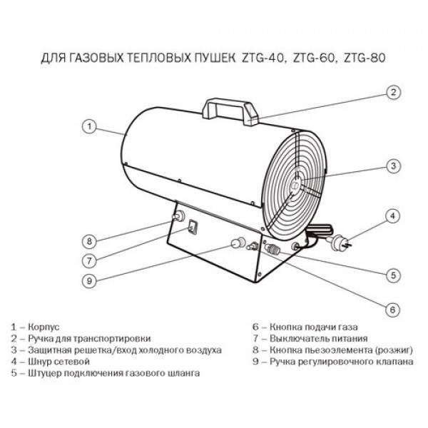 Газовая пушка в гараж своими руками. тепловая пушка своими руками: пошаговая инструкция по изготовлению тепловые газовые пушки своими руками