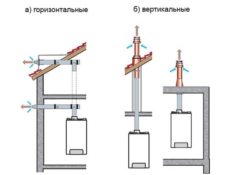 Дымоход для газового котла коаксиальный: виды, устройство, схемы