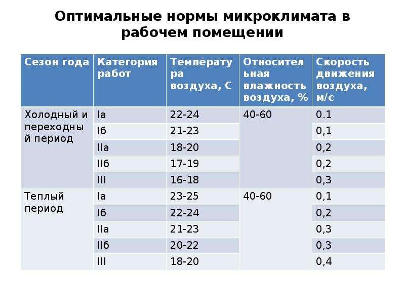 Нормы температуры в детском саду и влажности воздуха по санпин какие должны быть в спальне и других помещениях в разных группах, чем грозит несоблюдение правил
