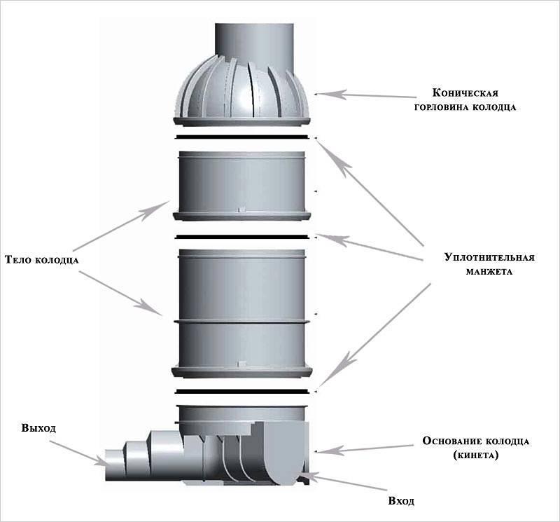 Пластиковые кольца для колодца: виды размеры и монтаж - свой дом