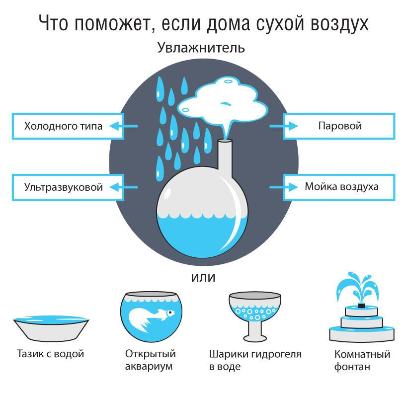 Увлажнители воздуха: польза и вред, отзывы врачей | beton-area.com