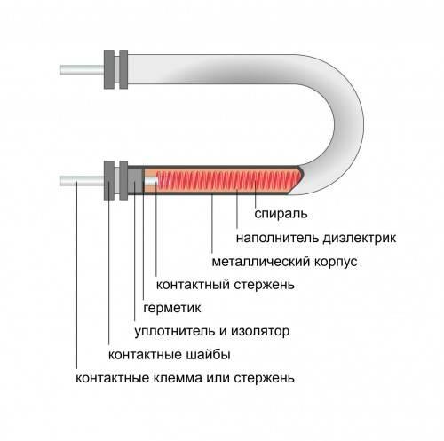 Мощность тэна. тэны (тены) для отопления: виды, принцип действия, правила подбора оборудования