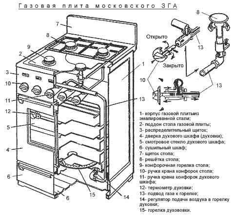 Подключение газовой плиты — пошаговая инструкция, безопасность
