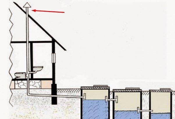 Зачем нужна вентиляция в септике и как ее правильно сделать? схема вентиляции канализации в частном доме