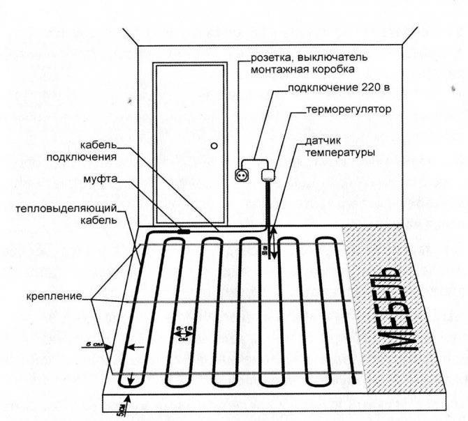 Укладка труб теплого пола: варианты