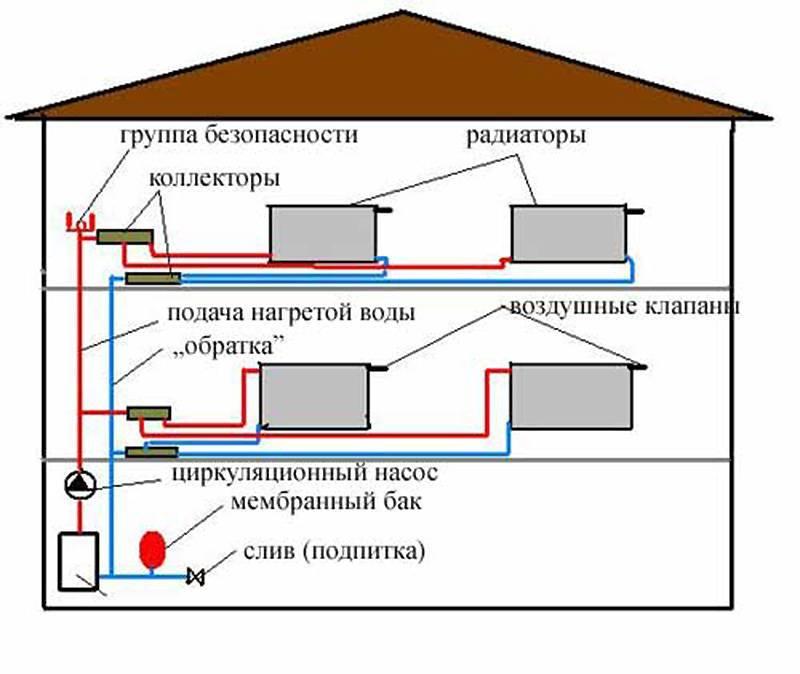 Паровое отопление – устройство, достоинства и недостатки   грейпей
