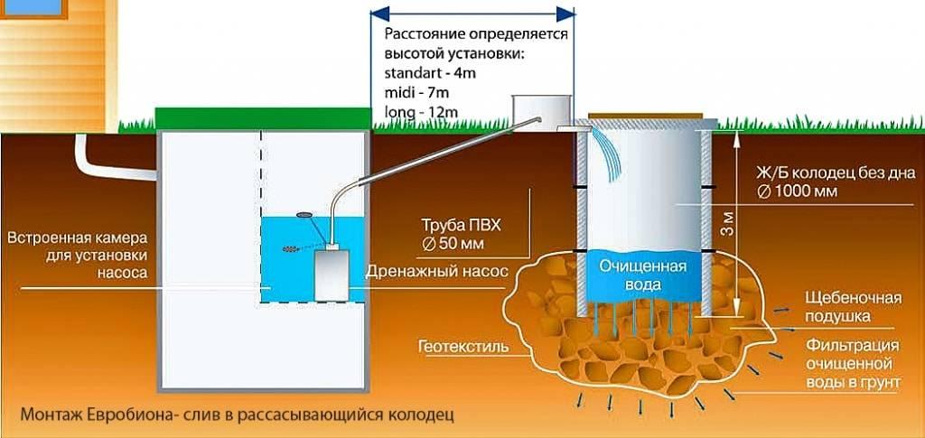 Фильтрующие канализационные колодцы для очистки сточных вод