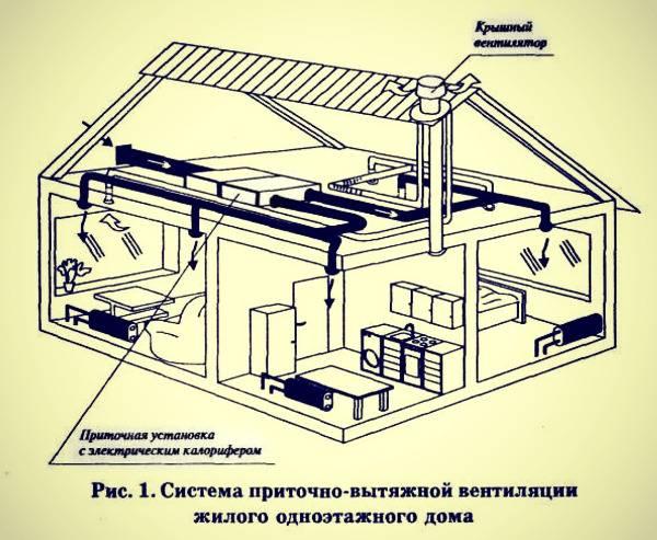 Системы вентиляции каркасного дома своими руками, видео