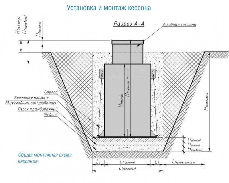 Какой кессон для скважины лучше: выбор, монтаж - vodatyt.ru