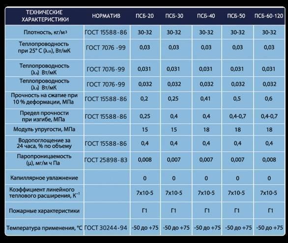 Экструдированный пенополистирол технические характеристики