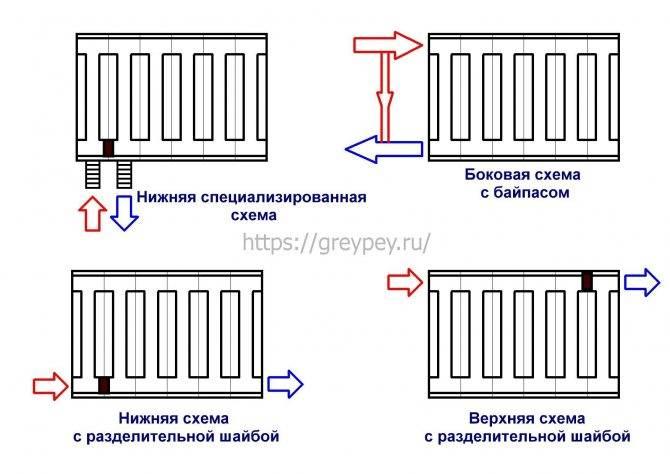 Подключение последнего радиатора в двухтрубной системе отопления - отопление и водоснабжение - нюансы, которые надо знать