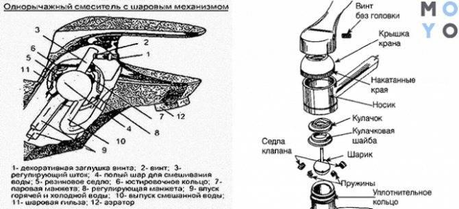 Устройство водопроводных кранов и смесителей