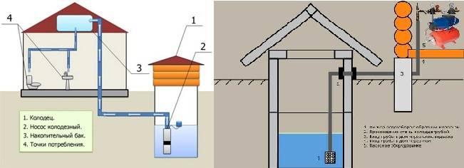 Выбираем насос для колодца с верхним и нижним забором воды - водоснабжение дома своими руками- обзор +видео
