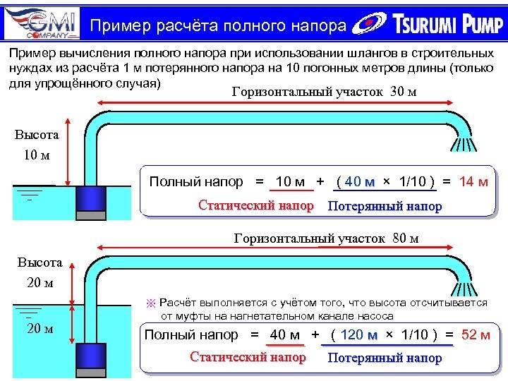 Как выбрать фекальный насос: как работает, для чего нужен, выбор лучшего, мощного насоса, вертикальный, стационарный, мощность в работе, размеры
